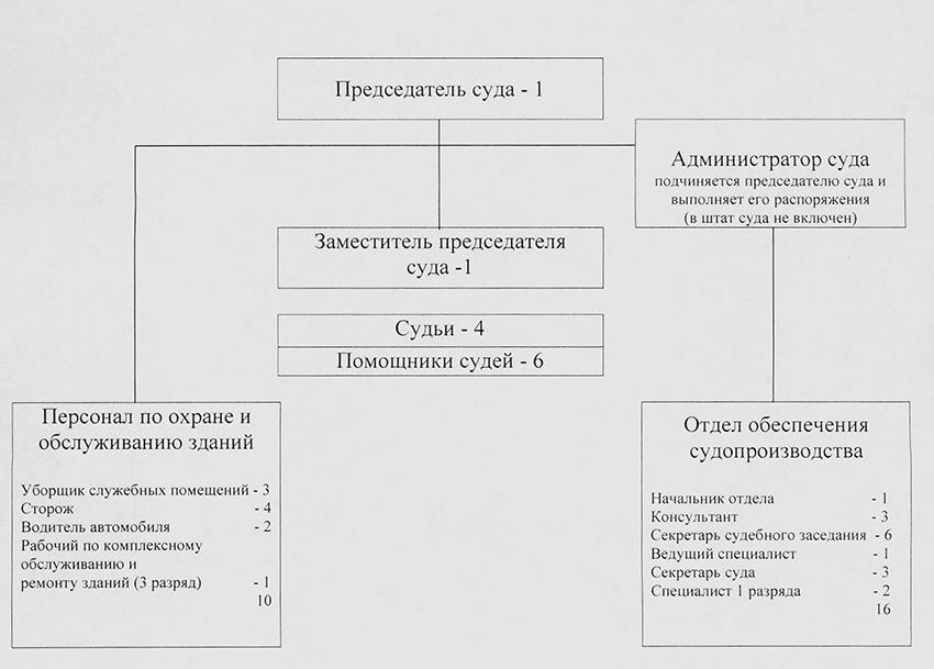 Структура Печенгского районного суда Мурманской Области