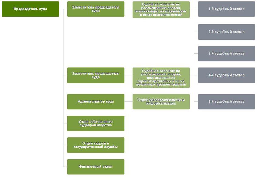 Структура Арбитражного суда Мурманской Области