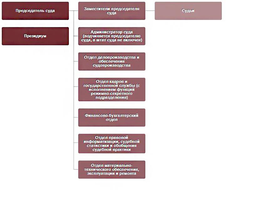 Структура Арбитражного суда Пензенской области