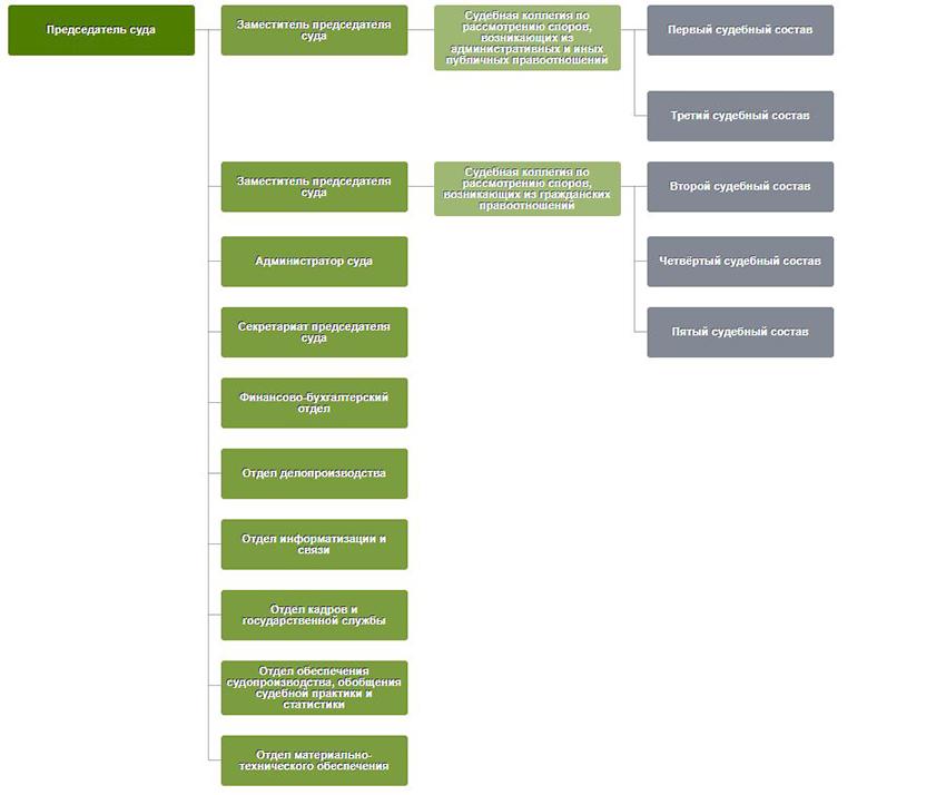 Структура Арбитражного суда Ульяновской области