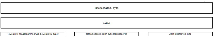 Структура Архангельского гарнизонного военного суда Архангельской области