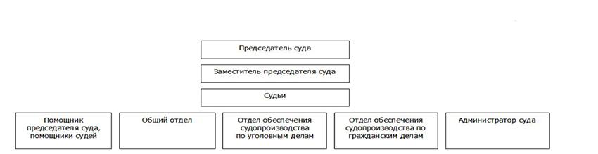 Структура Котласского городского суда Архангельской области