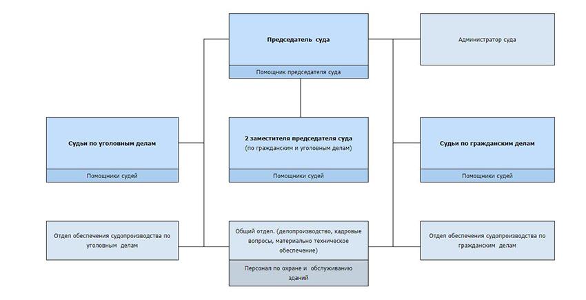 Структура Ленинского районного суда г. Ульяновска