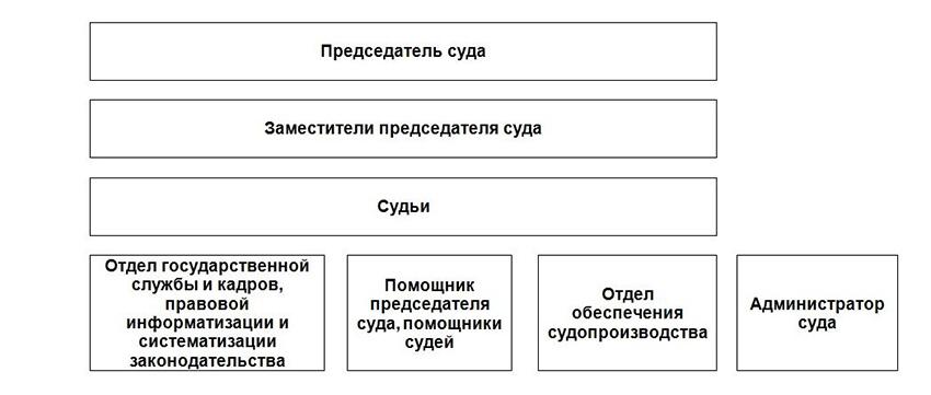 Структура Ломоносовского районного суда г. Архангельска