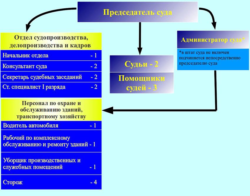 Структура Ловозерского районного суда Мурманской Области