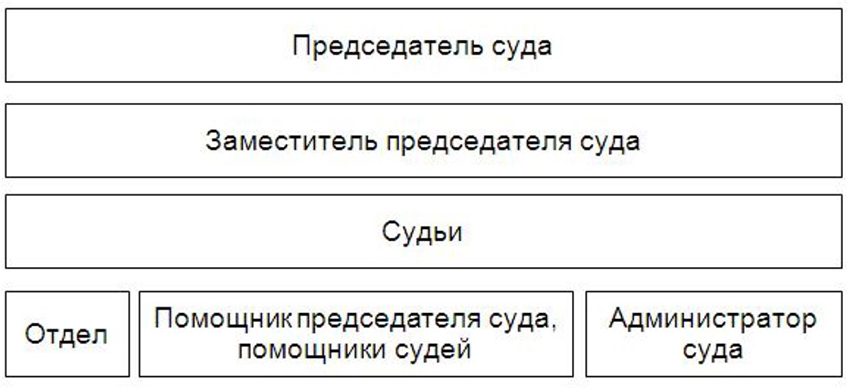 Структура Мирненского гарнизонного военного суда Архангельской области
