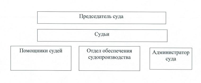 Структура Мирнинского городского суда Архангельской области