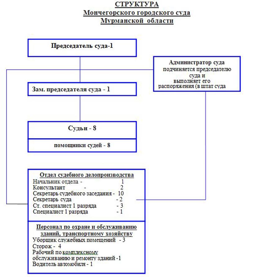 Структура Мончегорского городского суда Мурманской Области
