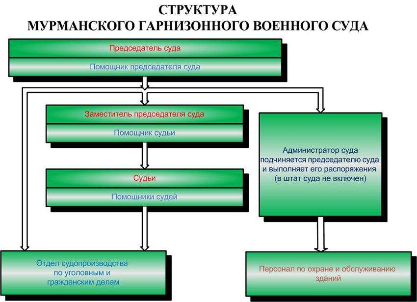 Структура Мурманского гарнизонного военного суда Мурманской Области