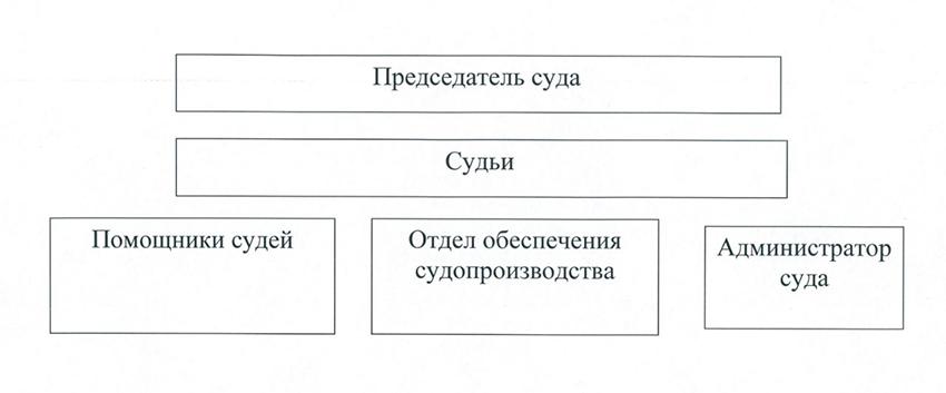 Структура Новодвинского городского суда Архангельской области