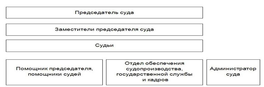 Структура Октябрьского районного суда г. Архангельска