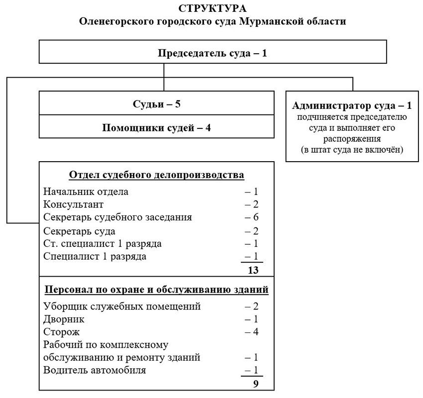 Структура Оленегорского городского суда Мурманской Области