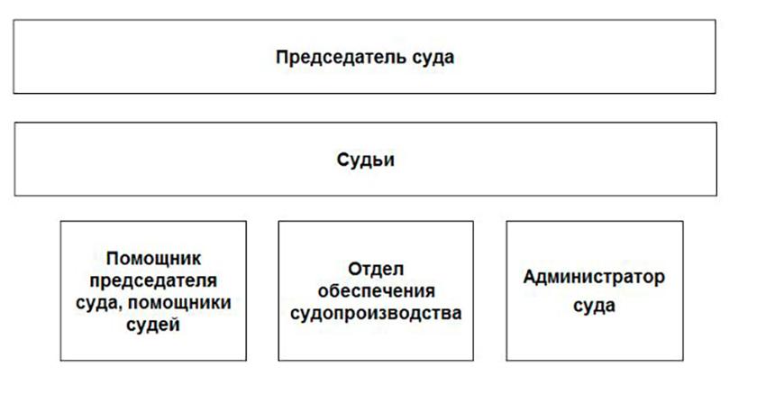 Структура Онежского городского суда Архангельской области