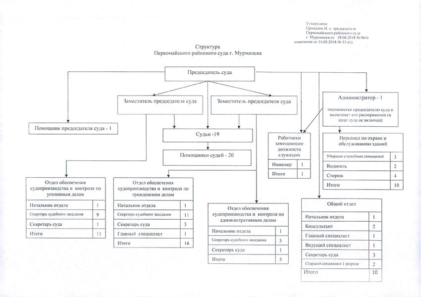 Структура Первомайского районного суда г. Мурманска Мурманской Области
