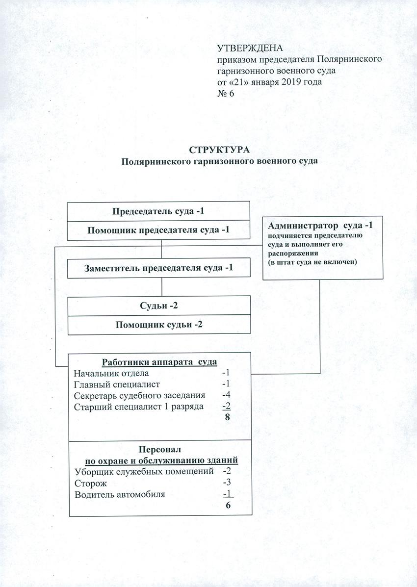 Структура Полярнинского гарнизонного военного суда Мурманской Области