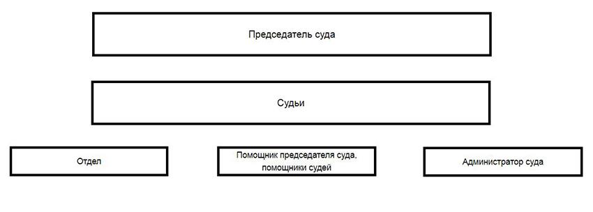 Структура Северодвинского гарнизонного военного суда Архангельской области