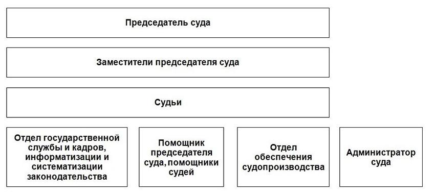 Структура Северодвинского городского суда Архангельской области