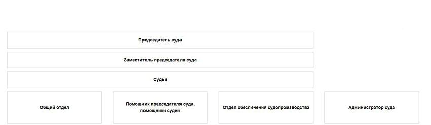 Структура Соломбальского районного суда г. Архангельска