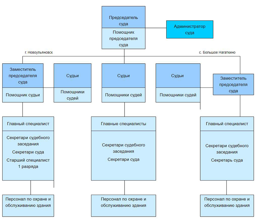 Структура Ульяновского районного суда