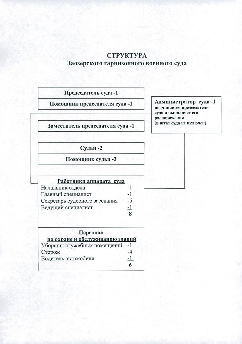 Структура Заозерского гарнизонного военного суда Мурманской Области