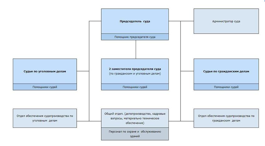 Структура Засвияжского районного суда г. Ульяновска
