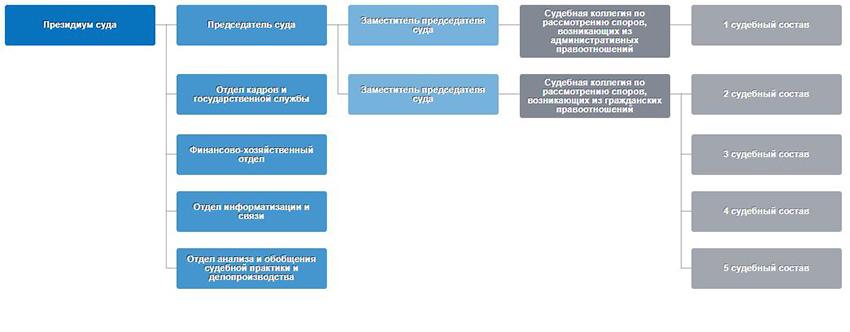 Структура Арбитражного суда Калининградской области