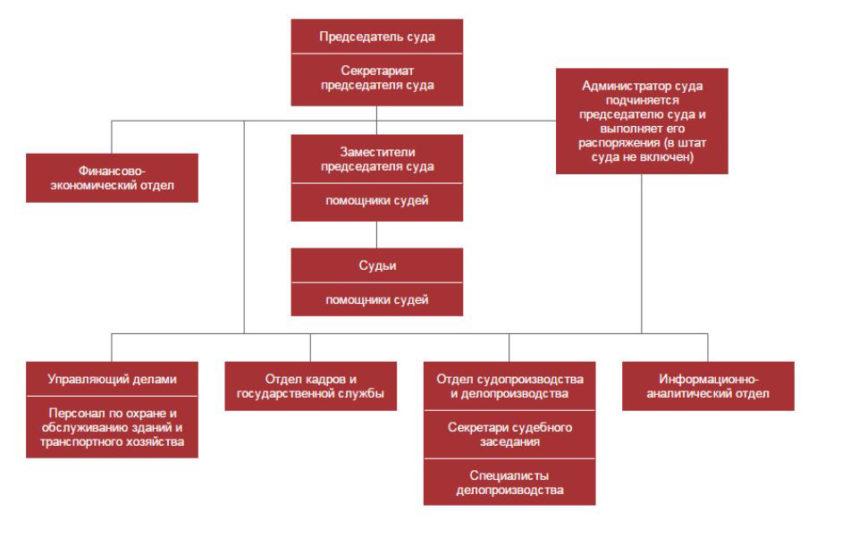 Структура Арбитражного суда Омской области
