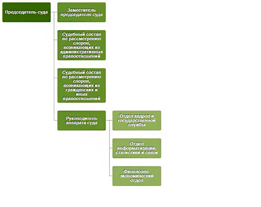 Структура Арбитражного суда Республики Адыгея