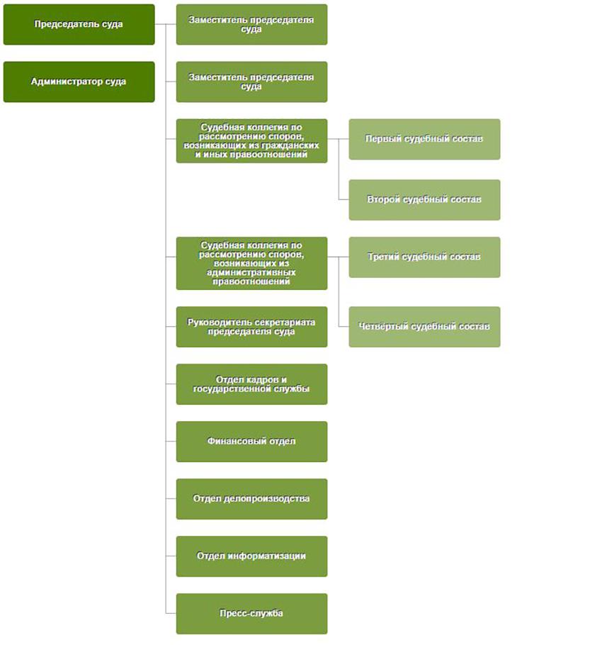 Структура Арбитражного суда Республики Мордовия