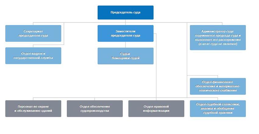 Структура Арбитражного суда Удмуртской республики