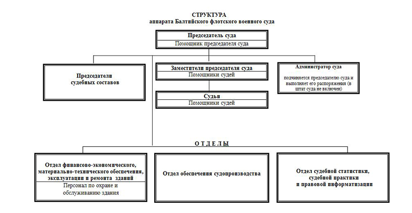 Структура Балтийского флотского военного суда Калининградской области
