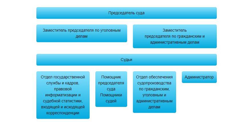 Структура Благовещенского городского суда Амурской области