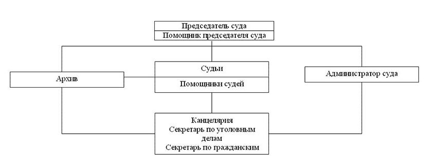 Структура Чамзинского районного суда Республики Мордовия