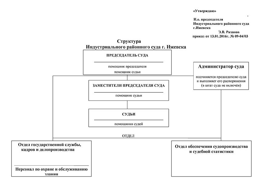 Структура Индустриального районного суда г. Ижевска Удмуртской республики