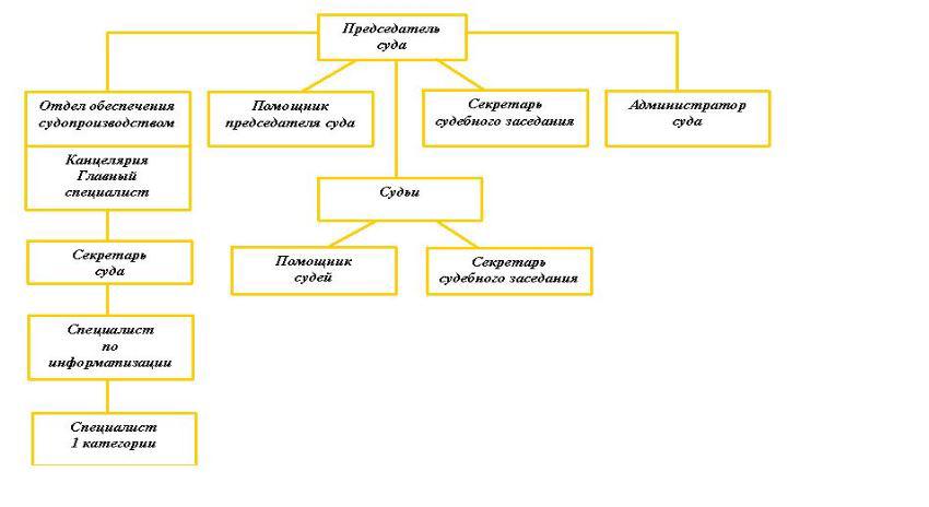 Структура Краснослободского районного суда Республики Мордовия