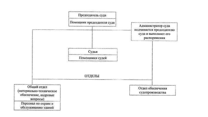 Структура Лямбирского районного суда Республики Мордовия