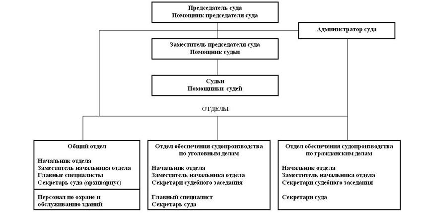 Структура Октябрьского районного суда Республики Мордовия