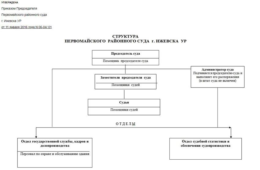 Структура Первомайского районного суда г. Ижевска Удмуртской республики
