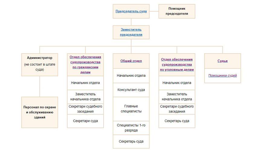 Структура Рузаевского районного суда Республики Мордовия