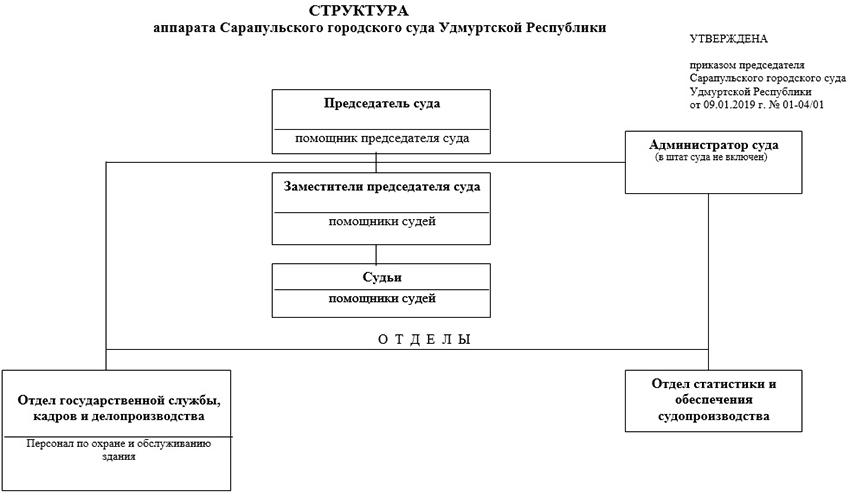 Структура Сарапульского городского суда Удмуртской республики