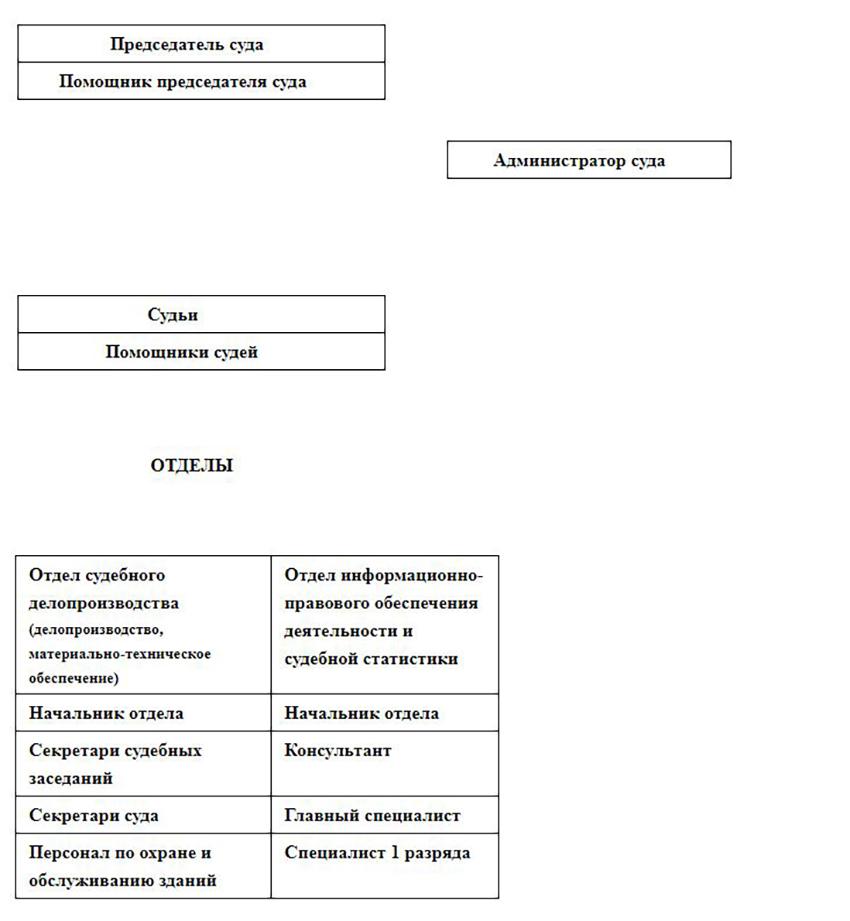 Структура Советского городского суда
