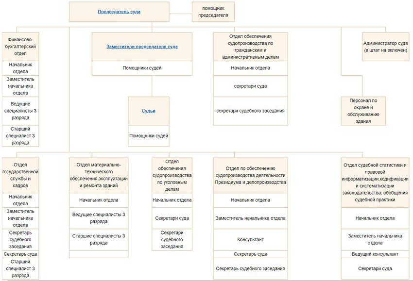 Структура Верховного суда Республики Мордовия