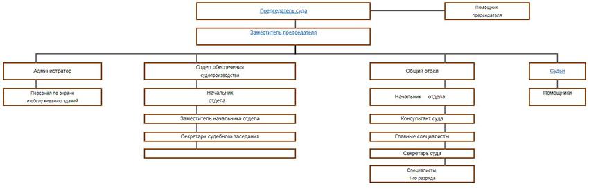 Структура Зубово-Полянского районного суда Республики Мордовия