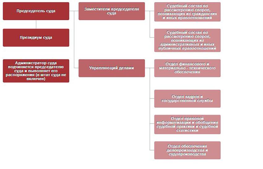 Структура Арбитражного суда Кабардино-Балкарской республики