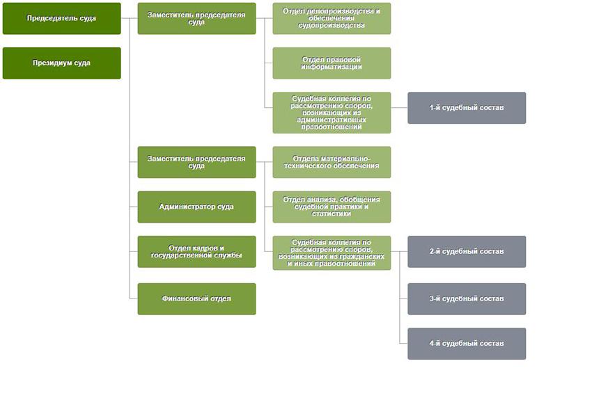 Структура Арбитражного суда Липецкой области