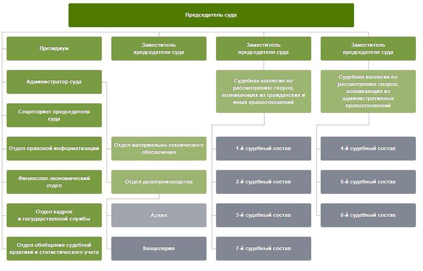 Структура Арбитражного суда Республики Башкортостан