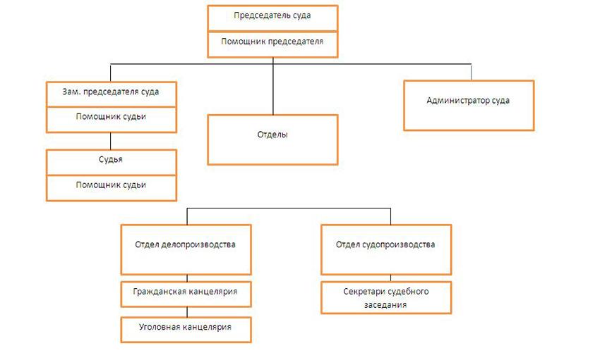Структура Белгородского районного суда г. Белгорода Белгородской области