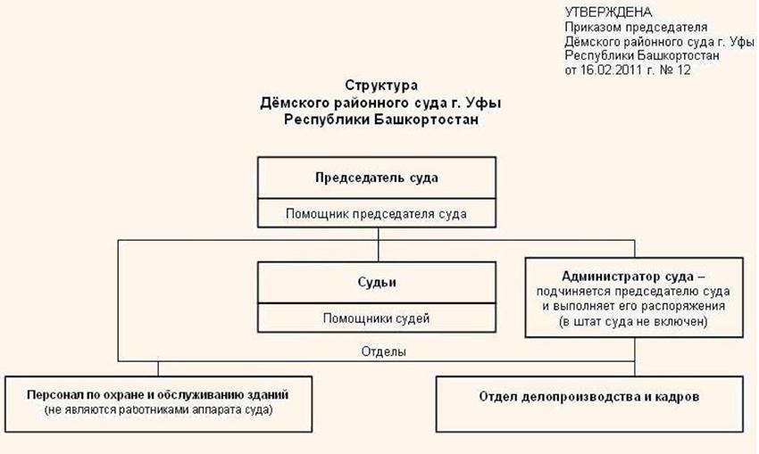 Структура Демского районного суда г. Уфы Республики Башкортостан