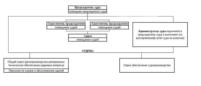 Структура Калининского районного суда г. Уфы Республики Башкортостан