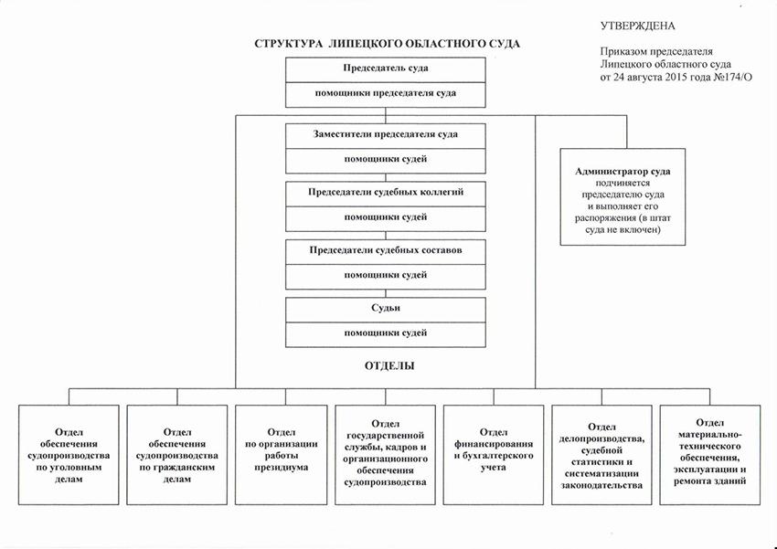Структура Липецкого областного суда Липецкой области